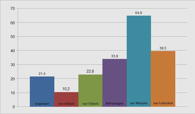 Anteile der Niedriglohnbeschäftigungsverhältnisse nach Arbeitsform